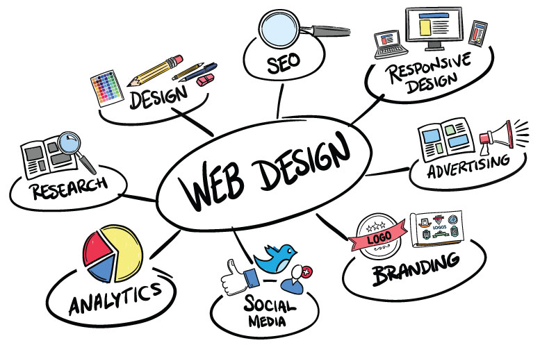 Web designer in Stoke on Trent making websites and creative design services in Staffordshire
